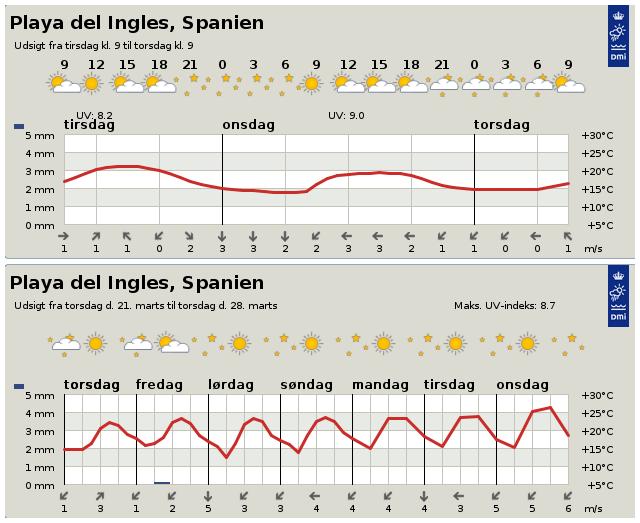 Väderrapport för Playa Del Ingles, Spanien
